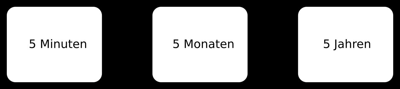 5 5 5 Methode