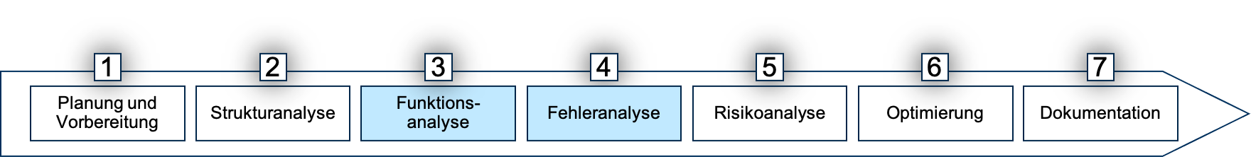 7 Schritte FMEA Schritt 3 und4 Banner