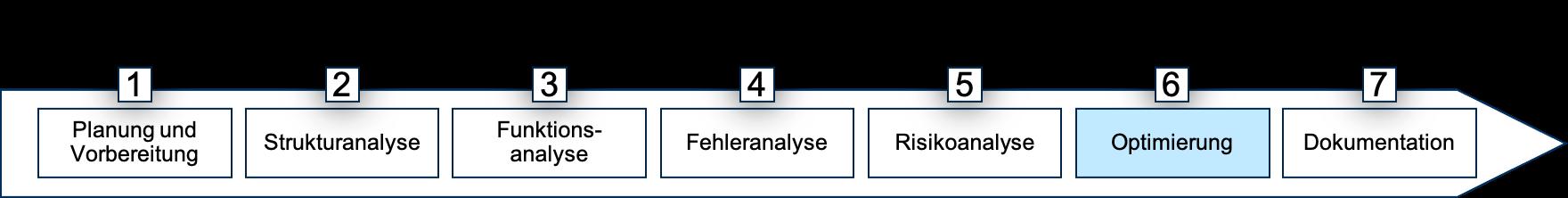 7 Schritte FMEA Schritt 6 Banner