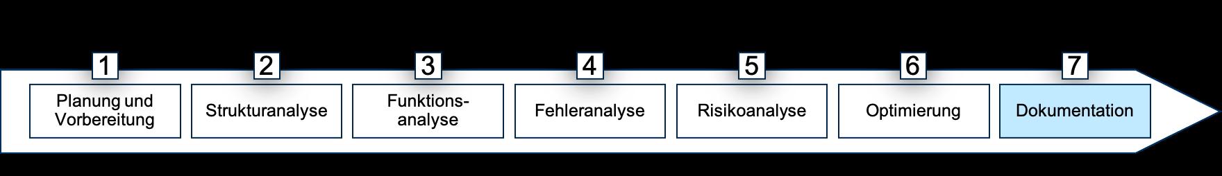 7 Schritte FMEA Schritt 7 Banner